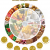 The Mediterranean Diet food wheel